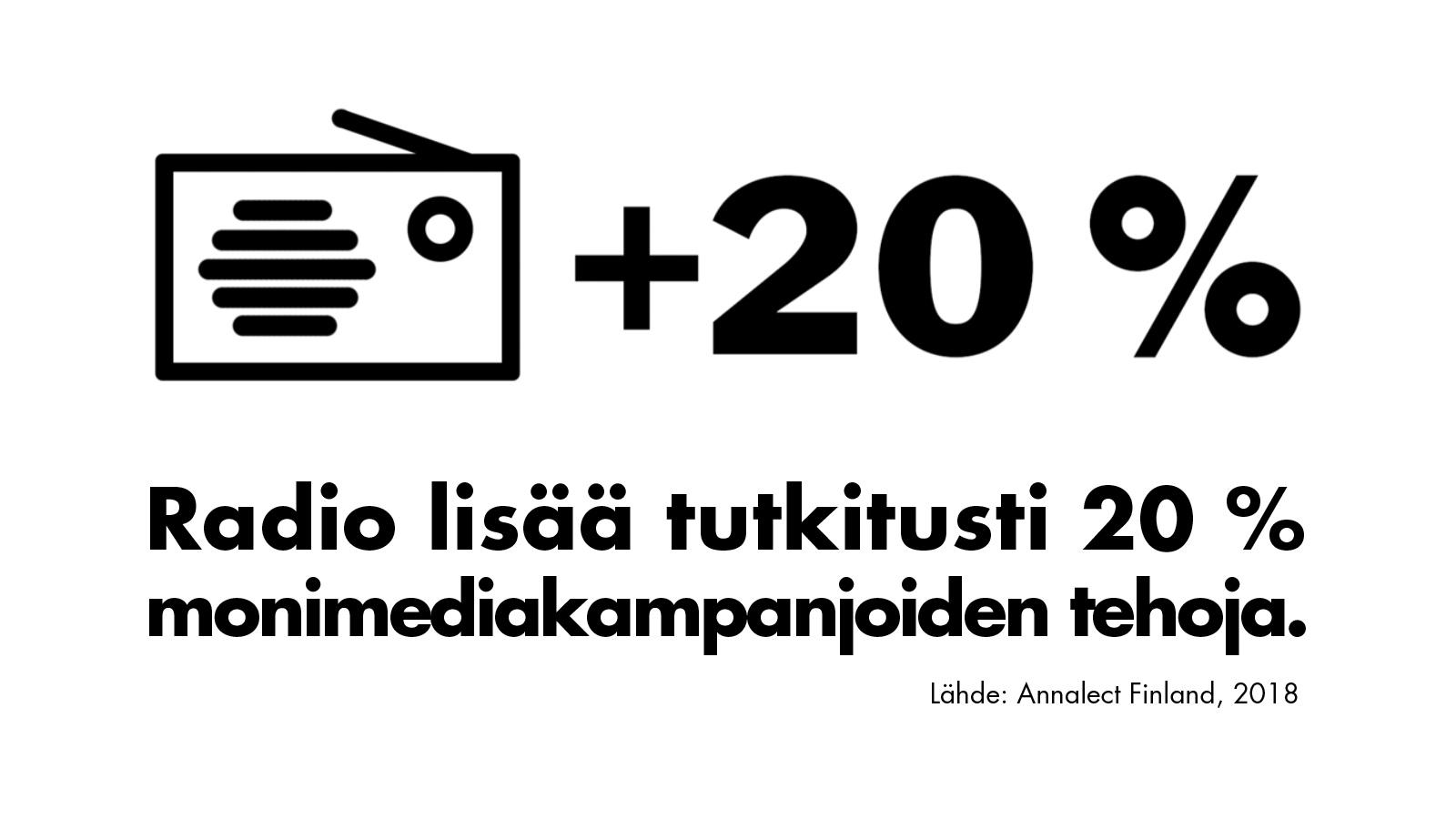 Radiolla varmistat kampanjallesi riittävän tehon
